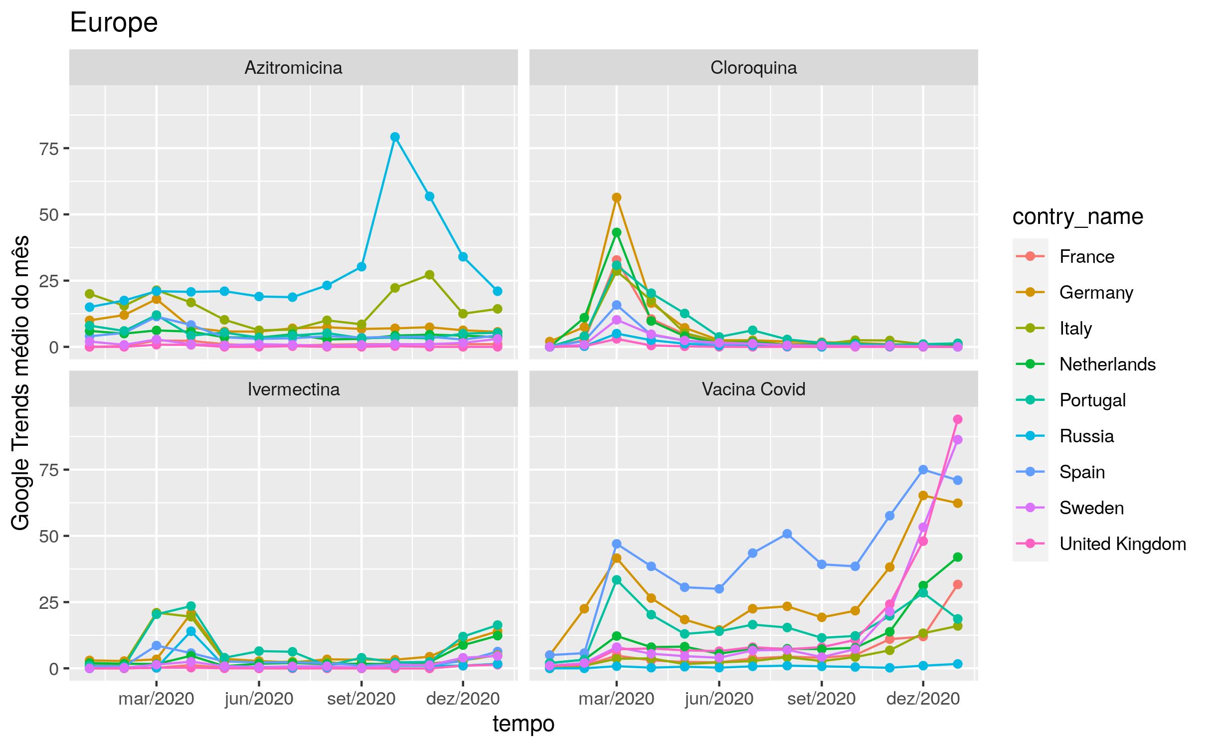 Comparativo entre o volume de busca orgânica associado à medicação precoce e vacina para COVID-19